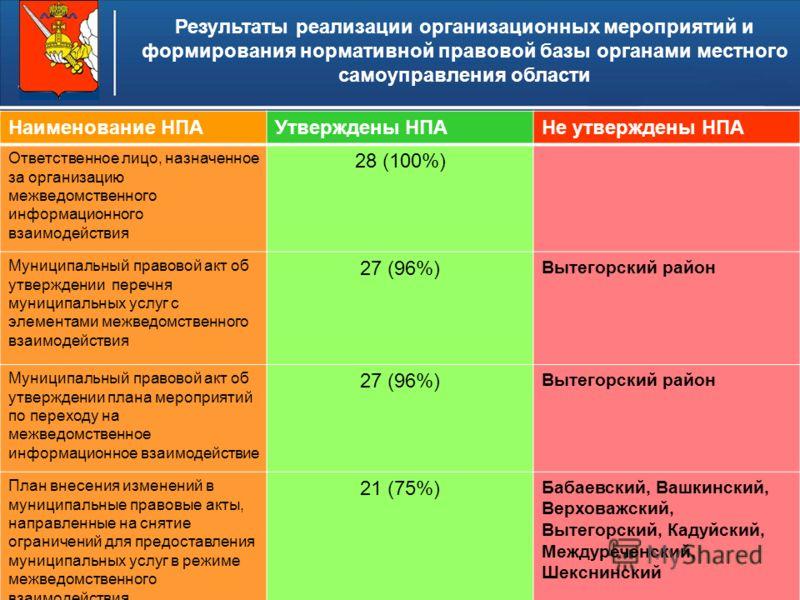 Higher School of Economics 5 Федеральный закон РФ от 27 июля 2010 года 210-ФЗ