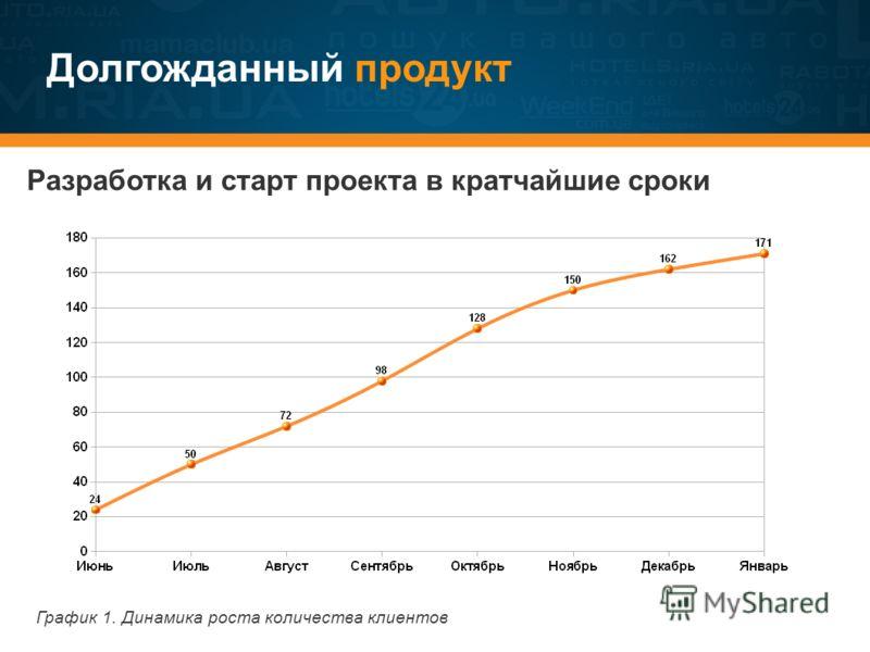 Долгожданный продукт График 1. Динамика роста количества клиентов Разработка и старт проекта в кратчайшие сроки
