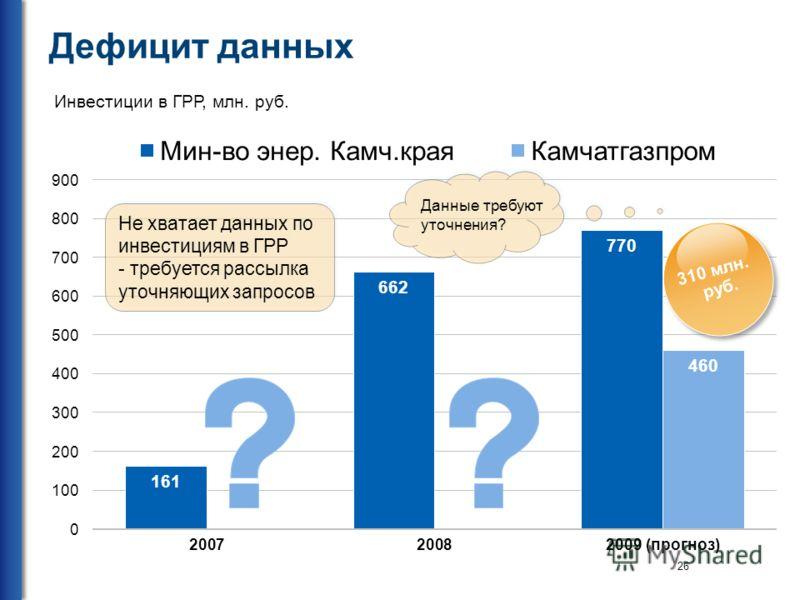 26 Дефицит данных Инвестиции в ГРР, млн. руб. 310 млн. руб. 310 млн. руб. Не хватает данных по инвестициям в ГРР - требуется рассылка уточняющих запросов Не хватает данных по инвестициям в ГРР - требуется рассылка уточняющих запросов Данные требуют у