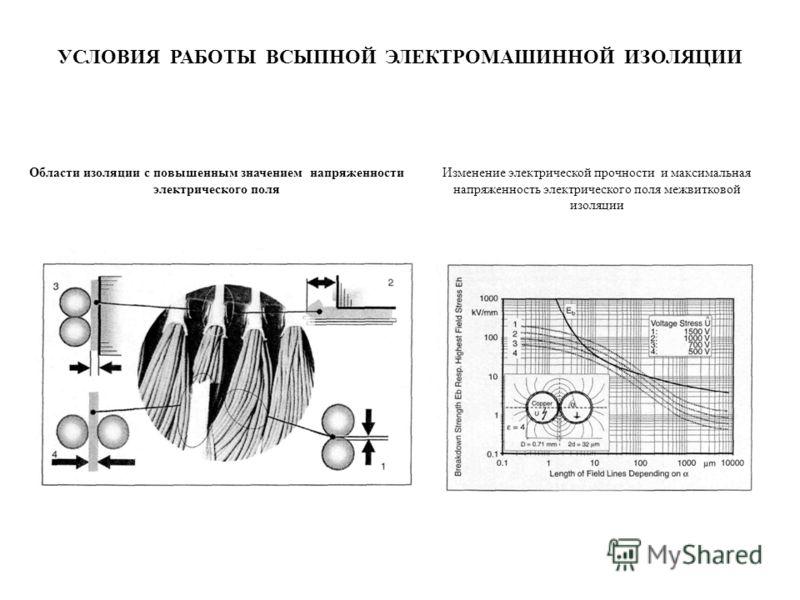 УСЛОВИЯ РАБОТЫ ВСЫПНОЙ ЭЛЕКТРОМАШИННОЙ ИЗОЛЯЦИИ Области изоляции с повышенным значением напряженности электрического поля Изменение электрической прочности и максимальная напряженность электрического поля межвитковой изоляции