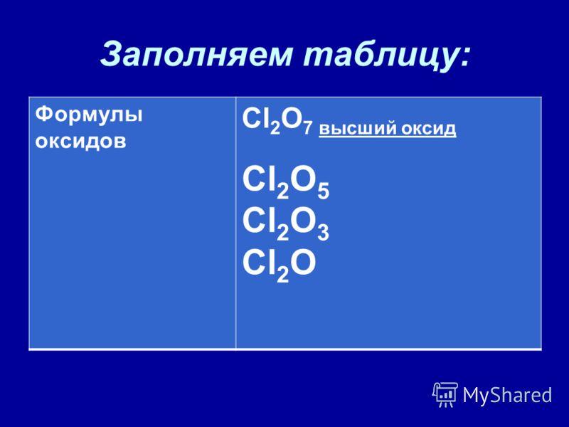 Заполняем таблицу: Формулы оксидов Cl 2 O 7 высший оксид Cl 2 O 5 Cl 2 O 3 Cl 2 O