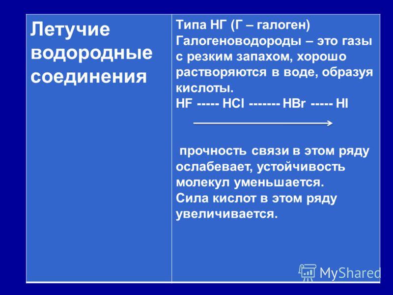 Летучие водородные соединения Типа HГ (Г – галоген) Галогеноводороды – это газы с резким запахом, хорошо растворяются в воде, образуя кислоты. HF ----- HCl ------- HBr ----- HI прочность связи в этом ряду ослабевает, устойчивость молекул уменьшается.