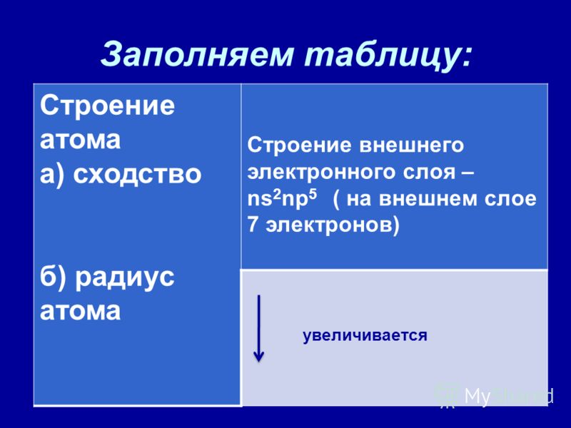 Заполняем таблицу: Строение атома а) сходство б) радиус атома Строение внешнего электронного слоя – ns 2 np 5 ( на внешнем слое 7 электронов) увеличивается