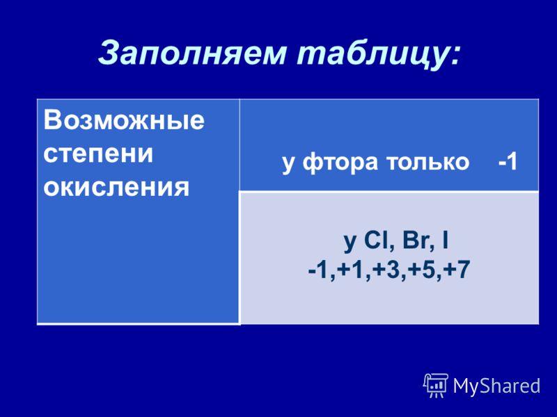 Заполняем таблицу: Возможные степени окисления у фтора только -1 у Cl, Br, I -1,+1,+3,+5,+7