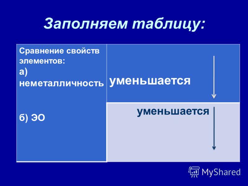 Заполняем таблицу: Сравнение свойств элементов: а) неметалличность б) ЭО уменьшается уменьшается