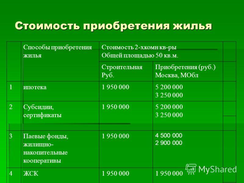 Стоимость приобретения жилья Способы приобретения жилья Стоимость 2-хкомн кв-ры Общей площадью 50 кв.м. Строительная Руб. Приобретения (руб.) Москва, МОбл 1ипотека1 950 0005 200 000 3 250 000 2Субсидии, сертификаты 1 950 0005 200 000 3 250 000 3Паевы
