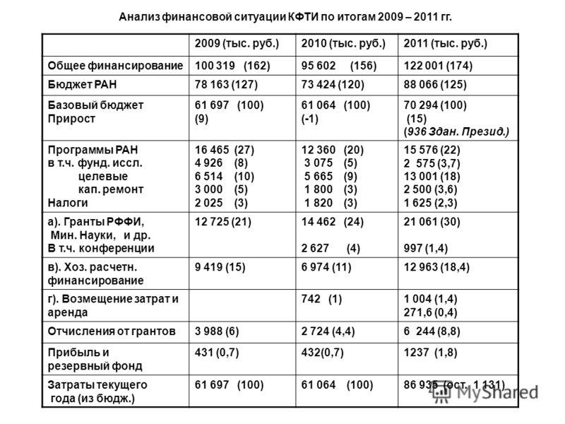 Анализ финансовой ситуации КФТИ по итогам 2009 – 2011 гг. 2009 (тыс. руб.)2010 (тыс. руб.)2011 (тыс. руб.) Общее финансирование100 319 (162)95 602 (156)122 001 (174) Бюджет РАН78 163 (127)73 424 (120)88 066 (125) Базовый бюджет Прирост 61 697 (100) (