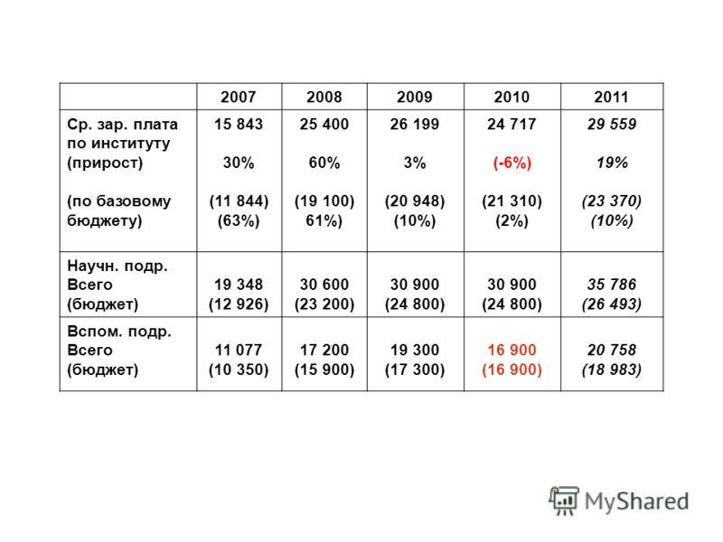 20072008200920102011 Ср. зар. плата по институту (прирост) (по базовому бюджету) 15 843 30% (11 844) (63%) 25 400 60% (19 100) 61%) 26 199 3% (20 948) (10%) 24 717 (-6%) (21 310) (2%) 29 559 19% (23 370) (10%) Научн. подр. Всего (бюджет) 19 348 (12 9