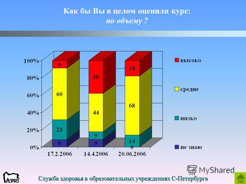 Служба здоровья в образовательных учреждениях С-Петербурга Как бы Вы в целом оценили курс: по объему ?
