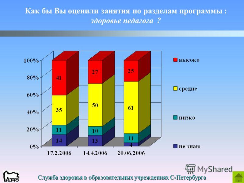 Служба здоровья в образовательных учреждениях С-Петербурга Как бы Вы оценили занятия по разделам программы : здоровье педагога ?