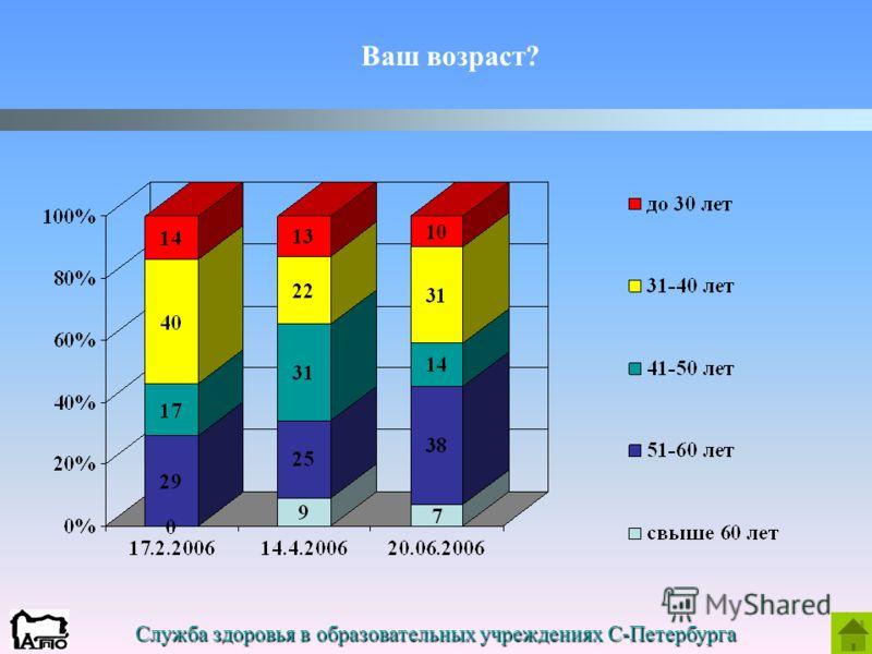 Служба здоровья в образовательных учреждениях С-Петербурга Ваш возраст?