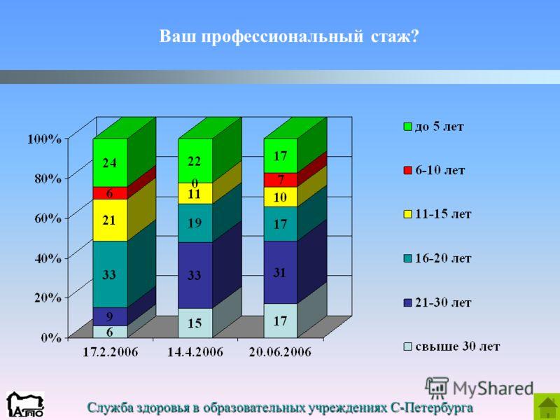 Служба здоровья в образовательных учреждениях С-Петербурга Ваш профессиональный стаж?