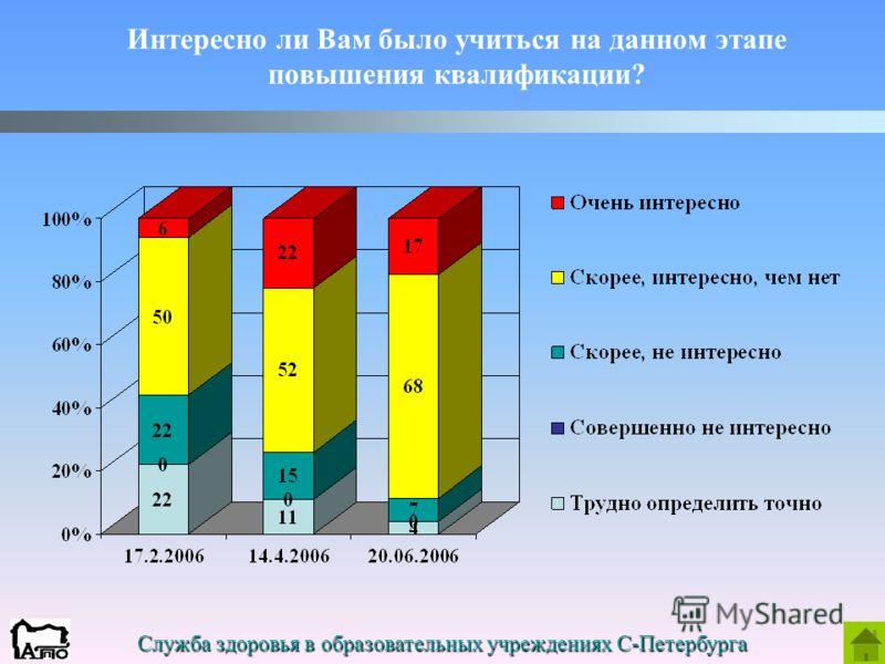 Служба здоровья в образовательных учреждениях С-Петербурга Интересно ли Вам было учиться на данном этапе повышения квалификации?