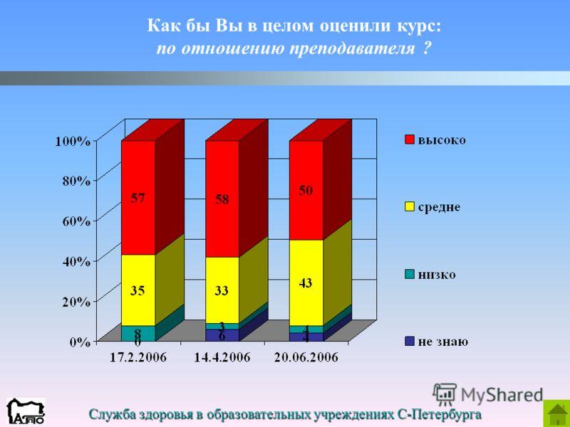 Служба здоровья в образовательных учреждениях С-Петербурга Как бы Вы в целом оценили курс: по отношению преподавателя ?