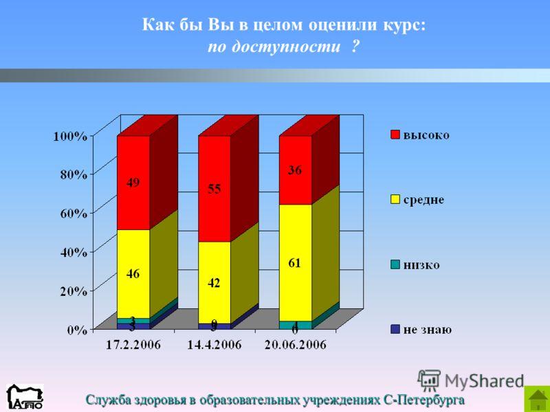 Служба здоровья в образовательных учреждениях С-Петербурга Как бы Вы в целом оценили курс: по доступности ?