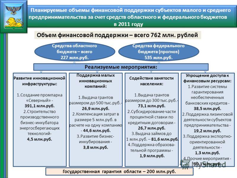 О О Объем финансовой поддержки – всего 762 млн. рублей Средства областного бюджета – всего 227 млн.руб. Средства федерального бюджета (прогноз) 535 млн.руб. Реализуемые мероприятия: Развитие инновационной инфраструктуры: 1.Создание промпарка «Северны