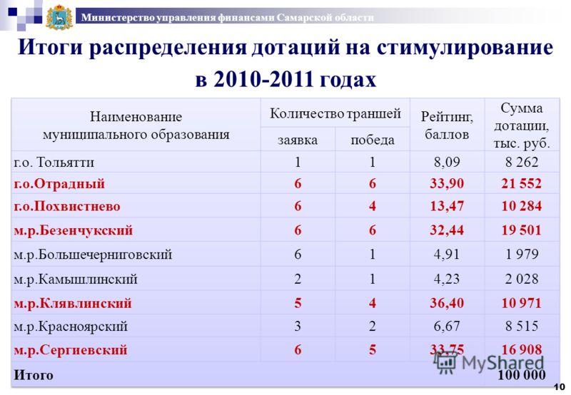 Министерство управления финансами Самарской области Итоги распределения дотаций на стимулирование в 2010-2011 годах 10