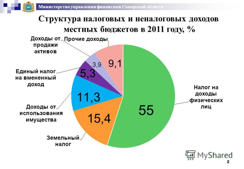 2 Министерство управления финансами Самарской области Структура налоговых и неналоговых доходов местных бюджетов в 2011 году, %