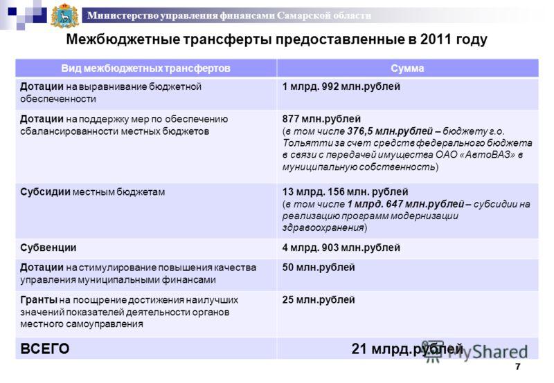 Межбюджетные трансферты предоставленные в 2011 году 7 Министерство управления финансами Самарской области Вид межбюджетных трансфертовСумма Дотации на выравнивание бюджетной обеспеченности 1 млрд. 992 млн.рублей Дотации на поддержку мер по обеспечени