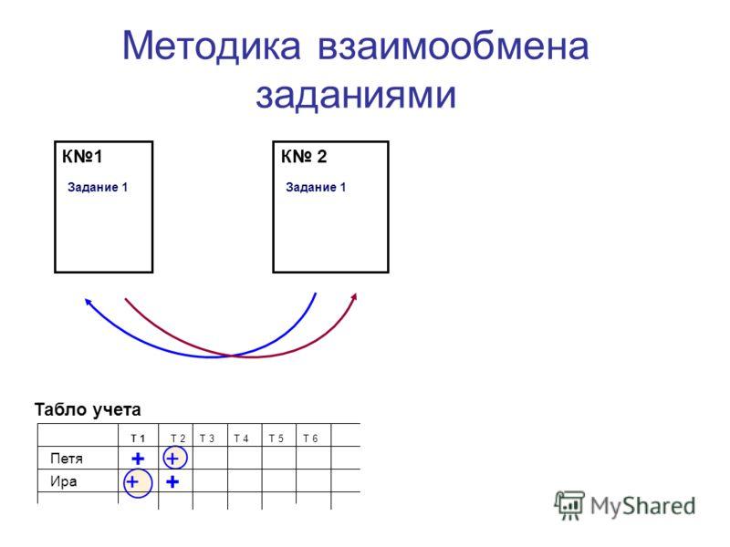 + + Методика взаимообмена заданиями Табло учета Т 1Т 2Т 3Т 4Т 5Т 6 Петя Ира К 2 Задание 1 К1 Задание 1 + +