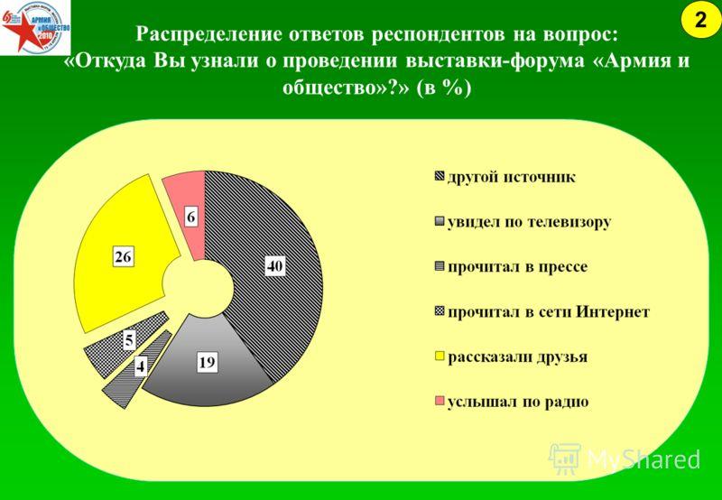 Распределение ответов респондентов на вопрос: «Откуда Вы узнали о проведении выставки-форума «Армия и общество»?» (в %) 2