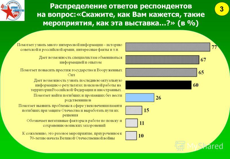 Распределение ответов респондентов на вопрос:«Скажите, как Вам кажется, такие мероприятия, как эта выставка…?» (в %) 3