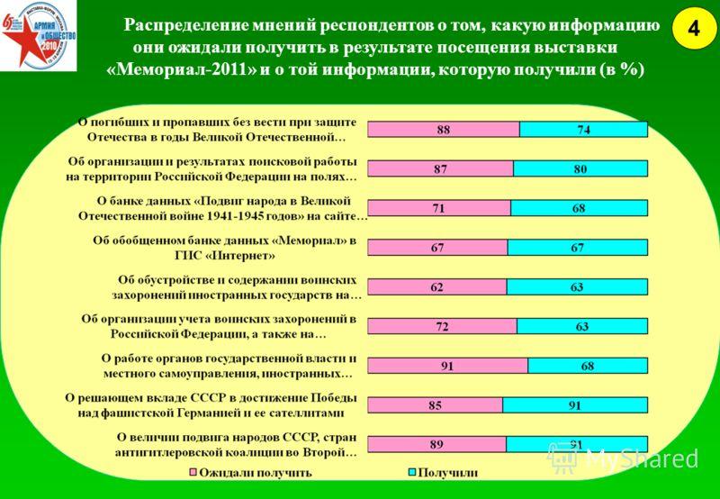 4 Распределение мнений респондентов о том, какую информацию они ожидали получить в результате посещения выставки «Мемориал-2011» и о той информации, которую получили (в %)