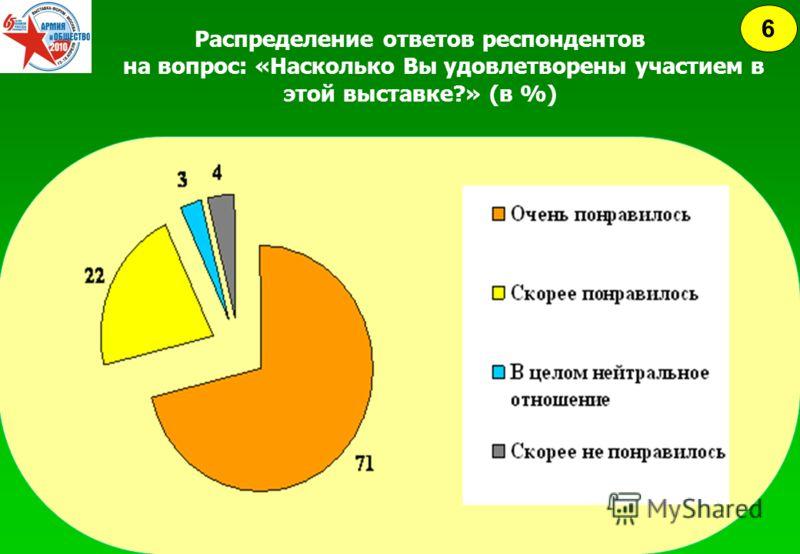 Распределение ответов респондентов на вопрос: «Насколько Вы удовлетворены участием в этой выставке?» (в %) 6