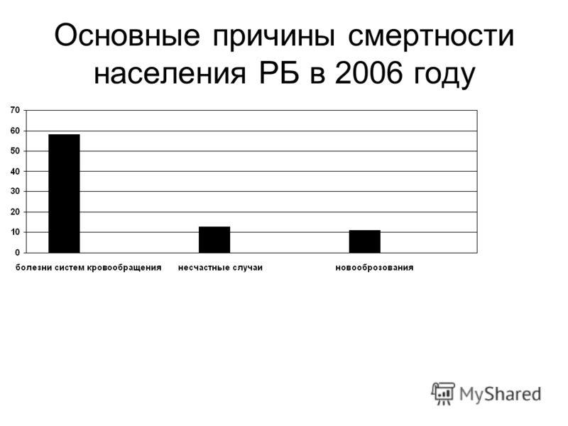 Основные причины смертности населения РБ в 2006 году