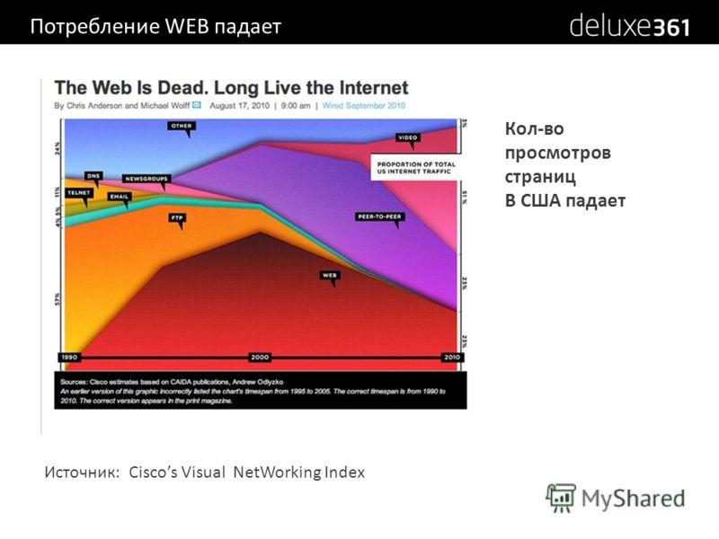 Потребление WEB падает Источник: Ciscos Visual NetWorking Index Кол-во просмотров страниц В США падает