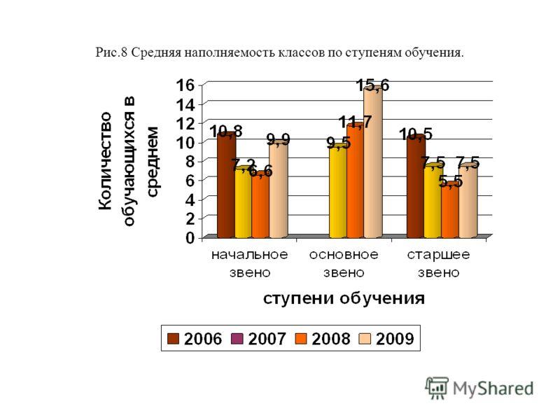 Рис.8 Средняя наполняемость классов по ступеням обучения.