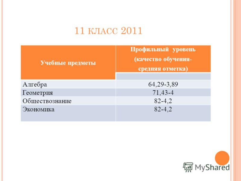 11 КЛАСС 2011 Учебные предметы Профильный уровень (качество обучения- средняя отметка) Алгебра64,29-3,89 Геометрия71,43-4 Обществознание82-4,2 Экономика82-4,2