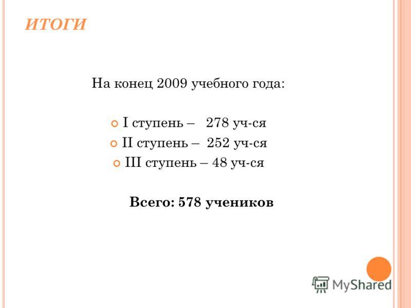 ИТОГИ На конец 2009 учебного года: I ступень – 278 уч-ся II ступень – 252 уч-ся III ступень – 48 уч-ся Всего: 578 учеников