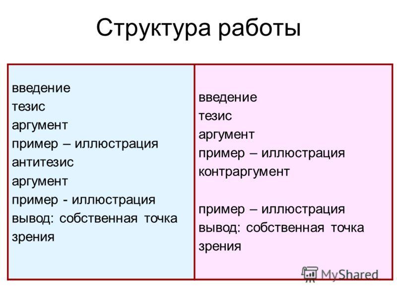 Структура работы введение тезис аргумент пример – иллюстрация антитезис аргумент пример - иллюстрация вывод: собственная точка зрения введение тезис аргумент пример – иллюстрация контраргумент пример – иллюстрация вывод: собственная точка зрения