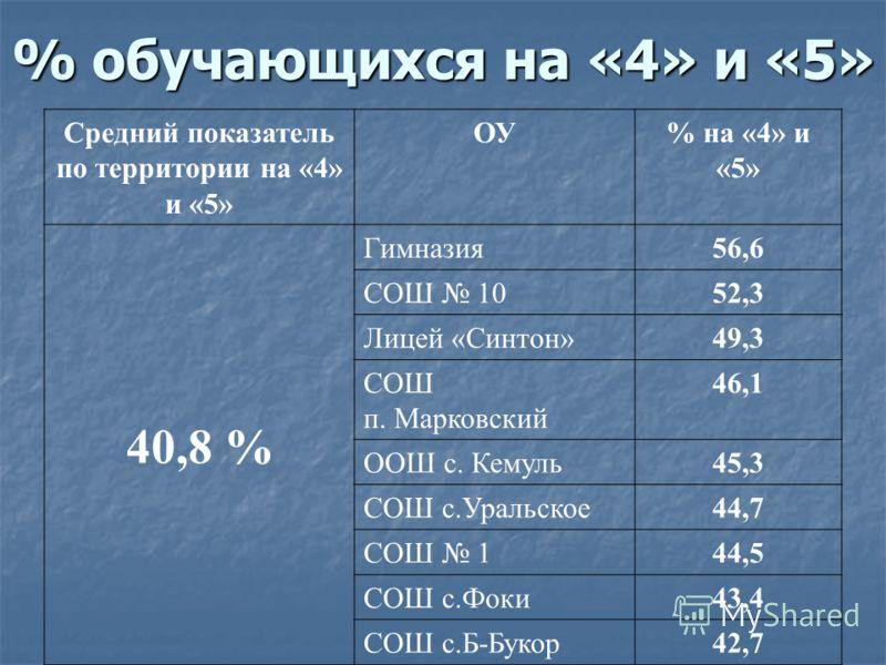 % обучающихся на «4» и «5» Средний показатель по территории на «4» и «5» ОУ% на «4» и «5» 40,8 % Гимназия56,6 СОШ 1052,3 Лицей «Синтон»49,3 СОШ п. Марковский 46,1 ООШ с. Кемуль45,3 СОШ с.Уральское44,7 СОШ 144,5 СОШ с.Фоки43,4 СОШ с.Б-Букор42,7