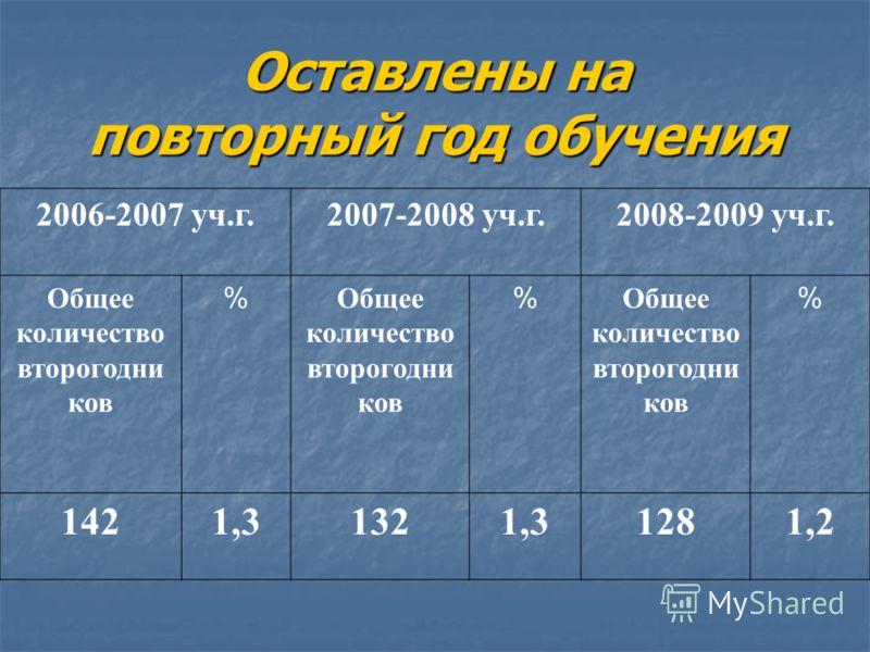 Оставлены на повторный год обучения 2006-2007 уч.г.2007-2008 уч.г.2008-2009 уч.г. Общее количество второгодни ков % % % 1421,31321,31281,2