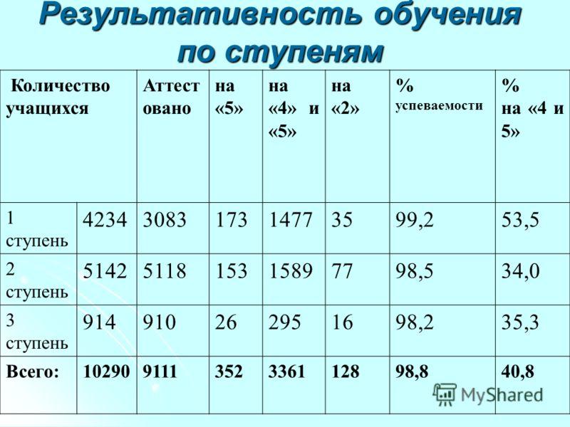 Результативность обучения по ступеням Количество учащихся Аттест овано на «5» на «4» и «5» на «2» % успеваемости % на «4 и 5» 1 ступень 4234308317314773599,253,5 2 ступень 5142511815315897798,534,0 3 ступень 914910262951698,235,3 Всего:10290911135233