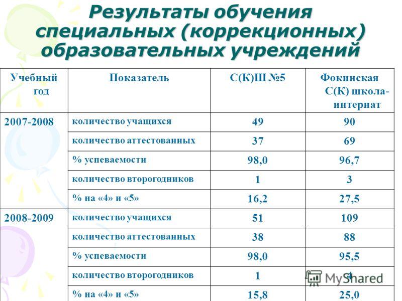 Результаты обучения специальных (коррекционных) образовательных учреждений Учебный год ПоказательС(К)Ш 5Фокинская С(К) школа- интернат 2007-2008 количество учащихся 4990 количество аттестованных 3769 % успеваемости 98,096,7 количество второгодников 1