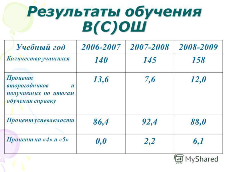 Результаты обучения В(С)ОШ Учебный год2006-20072007-20082008-2009 Количество учащихся 140145158 Процент второгодников и получивших по итогам обучения справку 13,67,612,0 Процент успеваемости 86,492,488,0 Процент на «4» и «5» 0,02,26,1