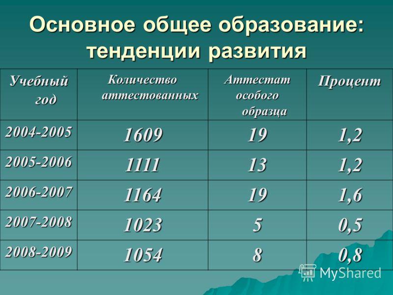 Основное общее образование: тенденции развития Учебный год Количество аттестованных Аттестат особого образца Процент 2004-20051609191,2 2005-20061111131,2 2006-2007 116419 1,6 2007-2008102350,5 2008-2009105480,8