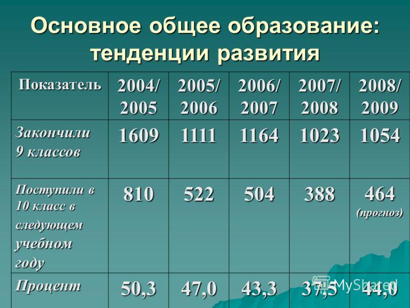 Основное общее образование: тенденции развития Показатель2004/20052005/20062006/20072007/20082008/2009 Закончили 9 классов 16091111116410231054 Поступили в 10 класс в следующемучебномгоду810522504388464(прогноз) Процент50,347,043,337,544,0