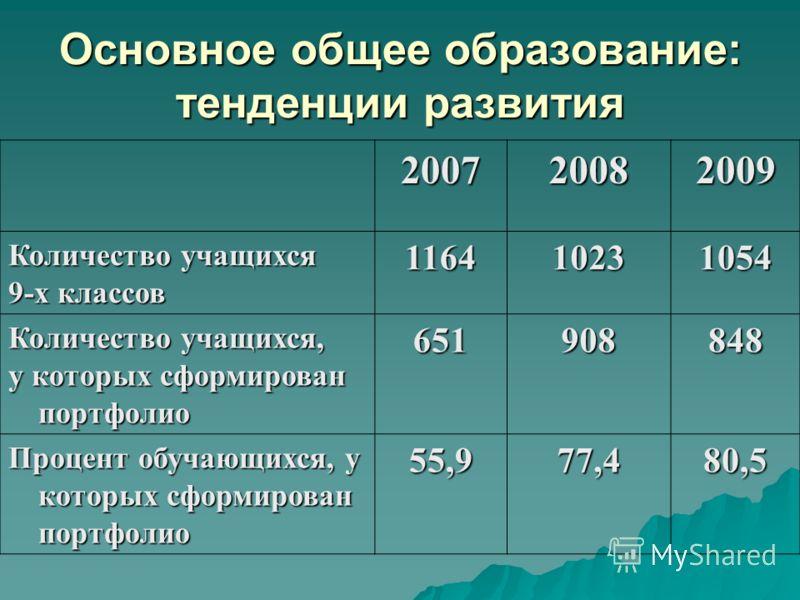 Основное общее образование: тенденции развития 200720082009 Количество учащихся 9-х классов 116410231054 Количество учащихся, у которых сформирован портфолио 651908848 Процент обучающихся, у которых сформирован портфолио 55,977,480,5