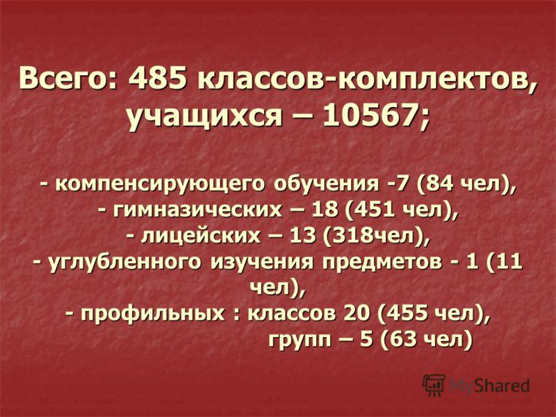 Всего: 485 классов-комплектов, учащихся – 10567; - компенсирующего обучения -7 (84 чел), - гимназических – 18 (451 чел), - лицейских – 13 (318чел), - углубленного изучения предметов - 1 (11 чел), - профильных : классов 20 (455 чел), групп – 5 (63 чел