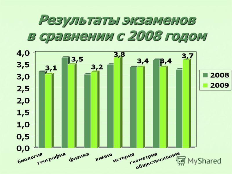 Результаты экзаменов в сравнении с 2008 годом