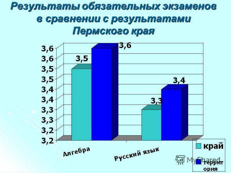 Результаты обязательных экзаменов в сравнении с результатами Пермского края