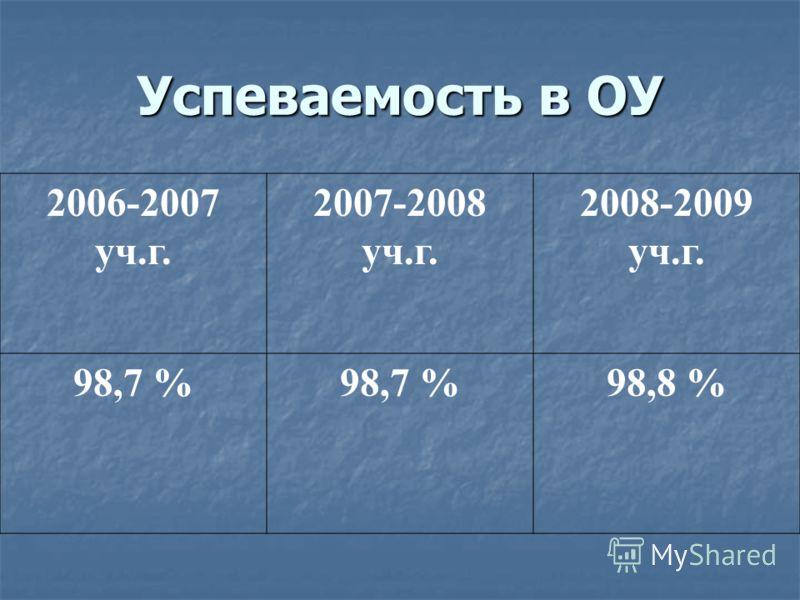 Успеваемость в ОУ 2006-2007 уч.г. 2007-2008 уч.г. 2008-2009 уч.г. 98,7 % 98,8 %
