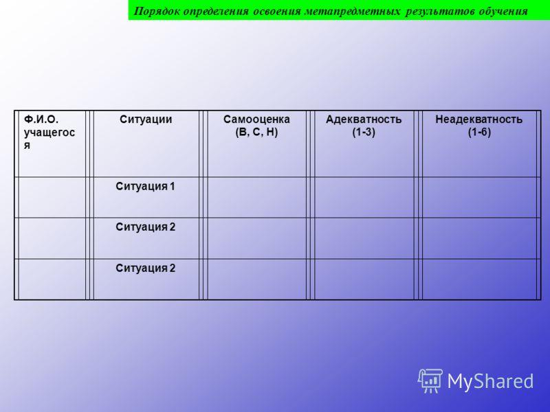 Порядок определения освоения метапредметных результатов обучения Ф.И.О. учащегос я СитуацииСамооценка (В, С, Н) Адекватность (1-3) Неадекватность (1-6) Ситуация 1 Ситуация 2