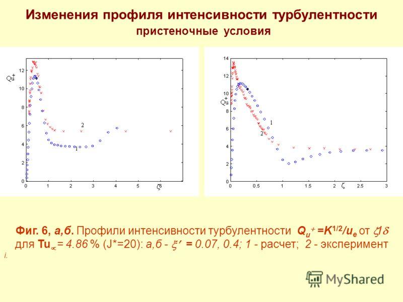 Изменения профиля интенсивности турбулентности пристеночные условия Фиг. 6, a,б. Профили интенсивности турбулентности Q u =K 1/2 /u e от / для Tu = 4.86 % (J*=20): а,б - = 0.07, 0.4; 1 - расчет; 2 - эксперимент i.