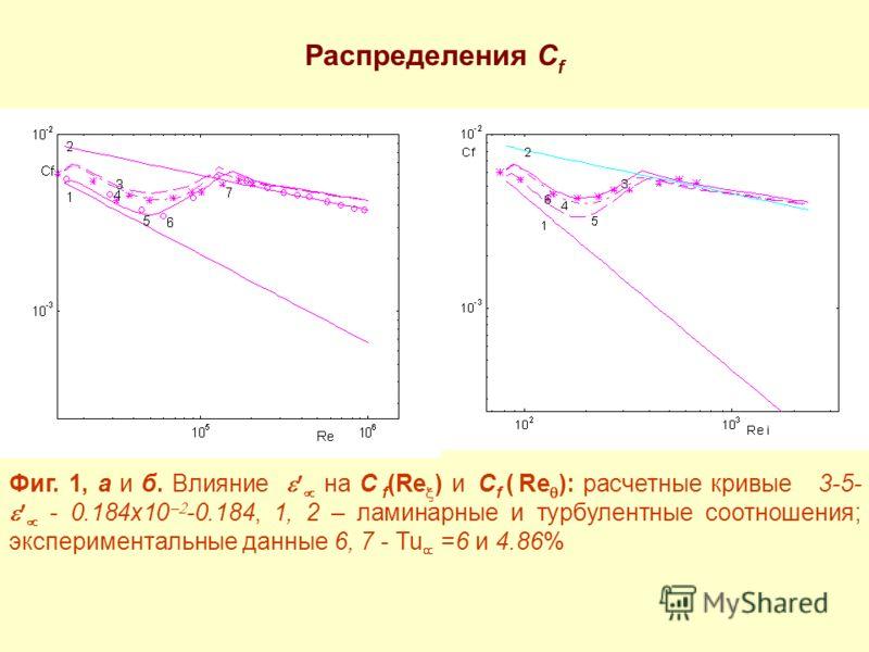 Распределения C f Фиг. 1, а и б. Влияние на C f (Re ) и C f ( Re ): расчетные кривые 3-5- - 0.184x10 -0.184, 1, 2 – ламинарные и турбулентные соотношения; экспериментальные данные 6, 7 - Tu =6 и 4.86%