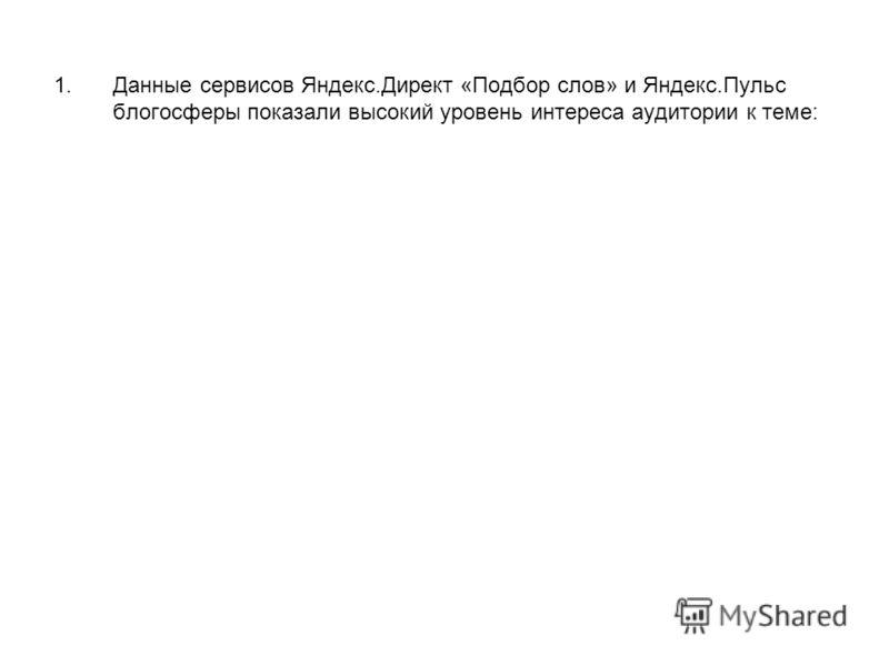 1.Данные сервисов Яндекс.Директ «Подбор слов» и Яндекс.Пульс блогосферы показали высокий уровень интереса аудитории к теме:
